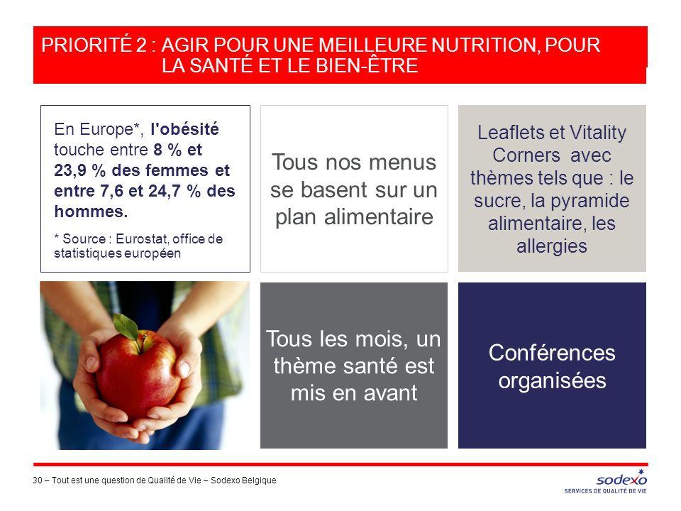 30 – Tout est une question de Qualité de Vie – Sodexo Belgique En Europe*, l'obésité touche entre 8 % et 23,9 % des femmes et entre 7,6 et 24,7 % des