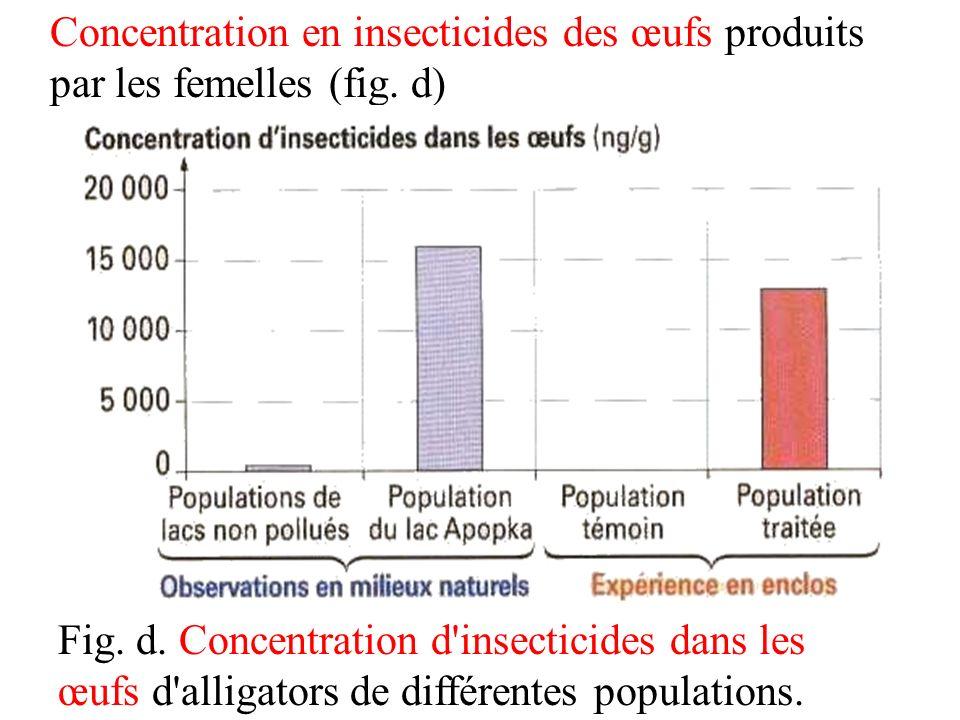 Concentration en insecticides des œufs produits par les femelles (fig. d) Fig. d. Concentration d'insecticides dans les œufs d'alligators de différent