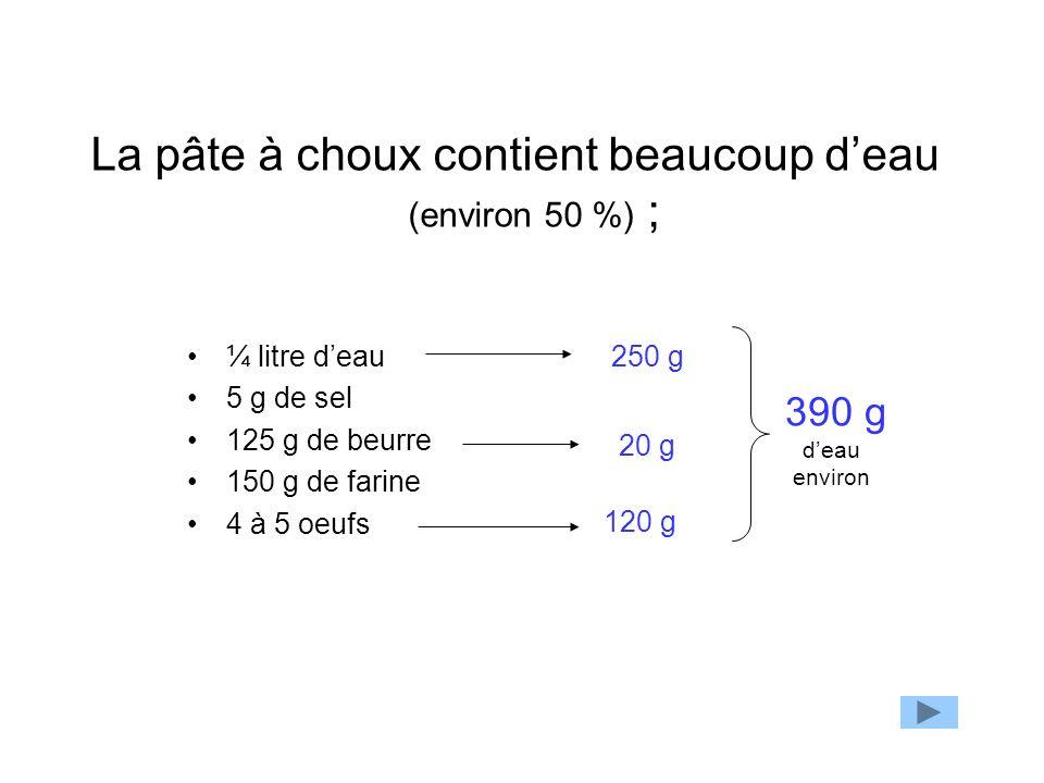 La pâte à choux contient beaucoup deau (environ 50 %) ; ¼ litre deau 5 g de sel 125 g de beurre 150 g de farine 4 à 5 oeufs 250 g 20 g 120 g 390 g dea