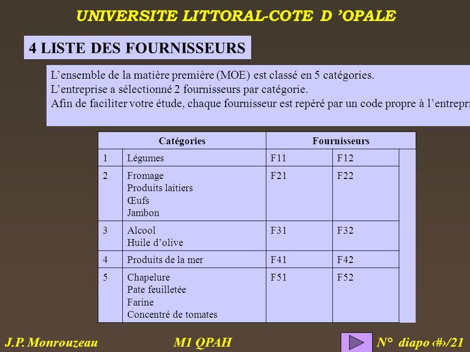 UNIVERSITE LITTORAL-COTE D OPALE M1 QPAH N° diapo 15/21 J.P. Monrouzeau Lensemble de la matière première (MOE) est classé en 5 catégories. Lentreprise