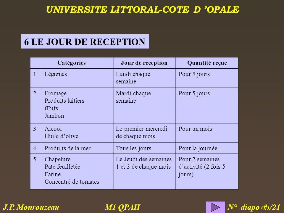 UNIVERSITE LITTORAL-COTE D OPALE M1 QPAH N° diapo 17/21 J.P. Monrouzeau 6 LE JOUR DE RECEPTION CatégoriesJour de réceptionQuantité reçue 1LégumesLundi