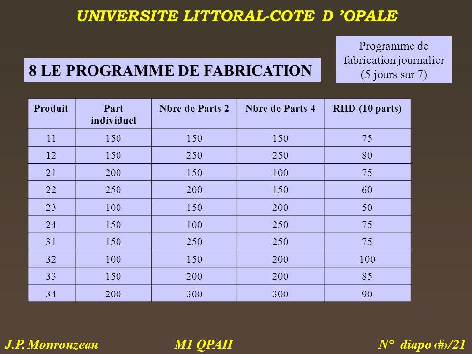 UNIVERSITE LITTORAL-COTE D OPALE M1 QPAH N° diapo 19/21 J.P. Monrouzeau 8 LE PROGRAMME DE FABRICATION Programme de fabrication journalier (5 jours sur