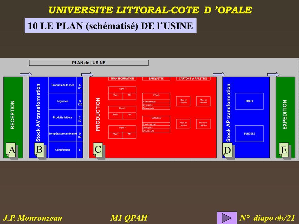 UNIVERSITE LITTORAL-COTE D OPALE M1 QPAH N° diapo 21/21 J.P. Monrouzeau 10 LE PLAN (schématisé) DE lUSINE A BC D E
