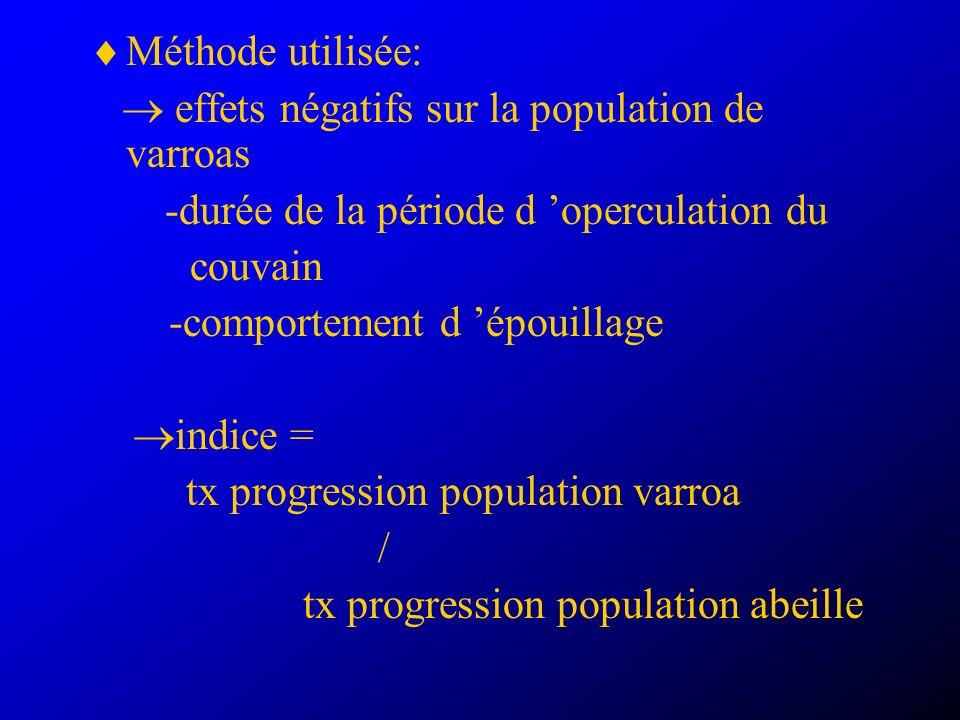 Méthode utilisée: effets négatifs sur la population de varroas -durée de la période d operculation du couvain -comportement d épouillage indice = tx progression population varroa / tx progression population abeille