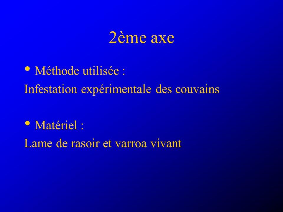 2ème axe Méthode utilisée : Infestation expérimentale des couvains Matériel : Lame de rasoir et varroa vivant
