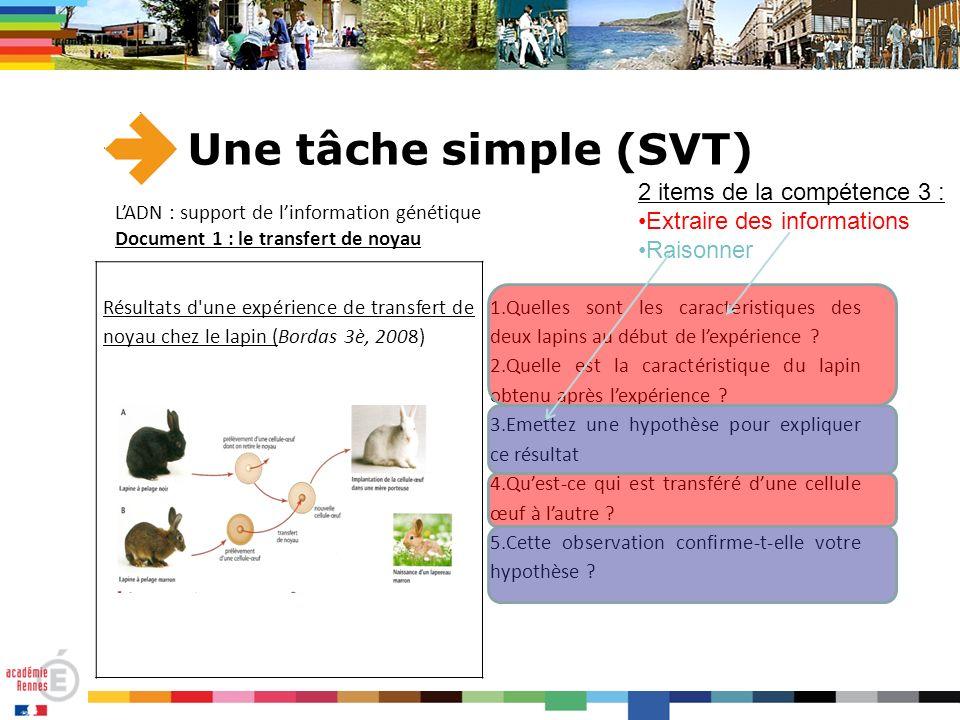 Une tâche simple (SVT) Résultats d'une expérience de transfert de noyau chez le lapin (Bordas 3è, 2008) 1.Quelles sont les caractéristiques des deux l