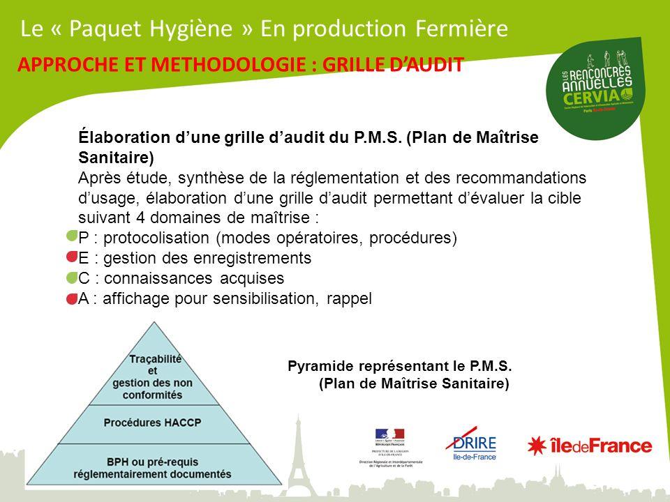 Élaboration dune grille daudit du P.M.S. (Plan de Maîtrise Sanitaire) Après étude, synthèse de la réglementation et des recommandations dusage, élabor