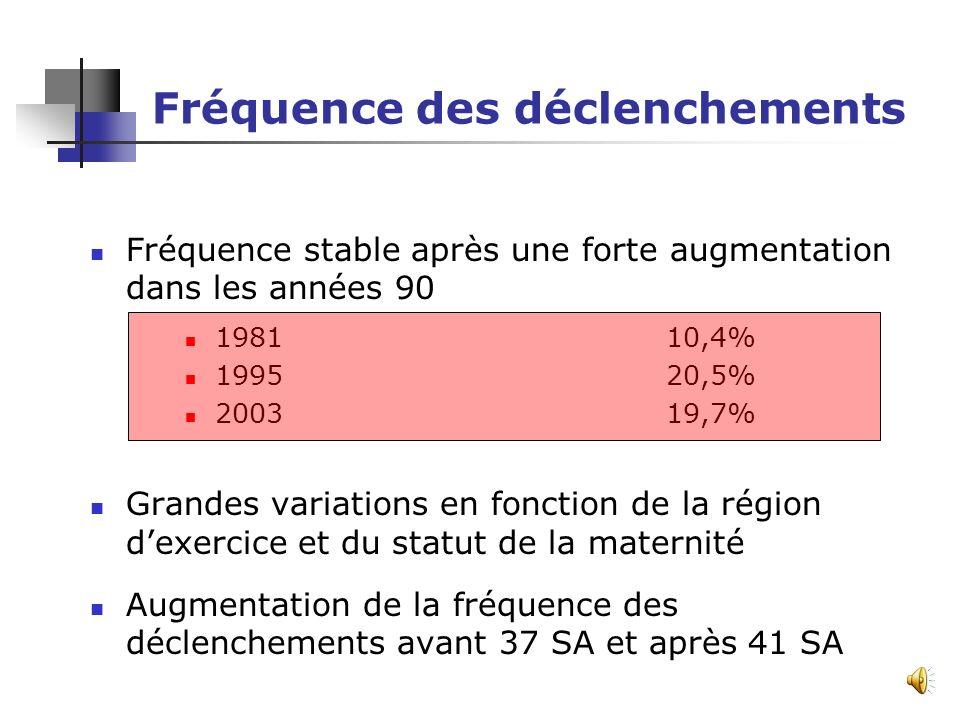 Objectif des recommandations Evolution des pratiques depuis les dernières recommandations du CNGOF en 1995 Elaborées par la HAS à la demande du CYANE