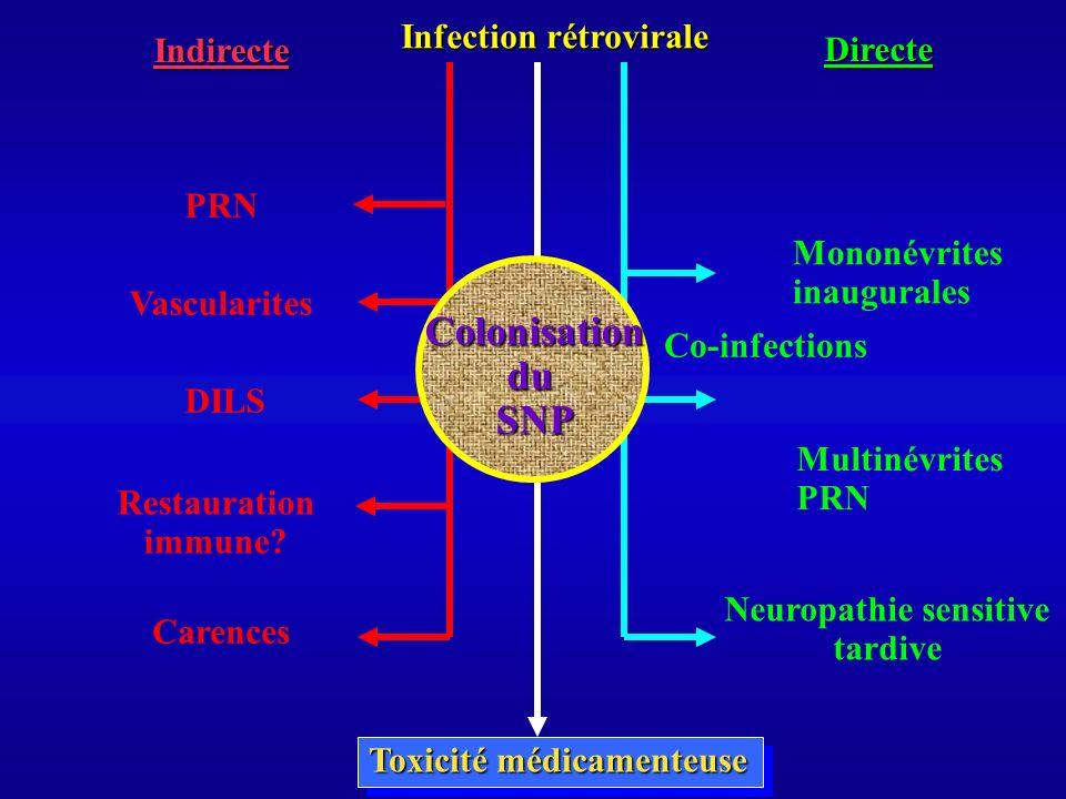 Infection rétrovirale Toxicité médicamenteuse Directe Indirecte Co-infections Multinévrites PRN Mononévrites inaugurales Neuropathie sensitive tardive