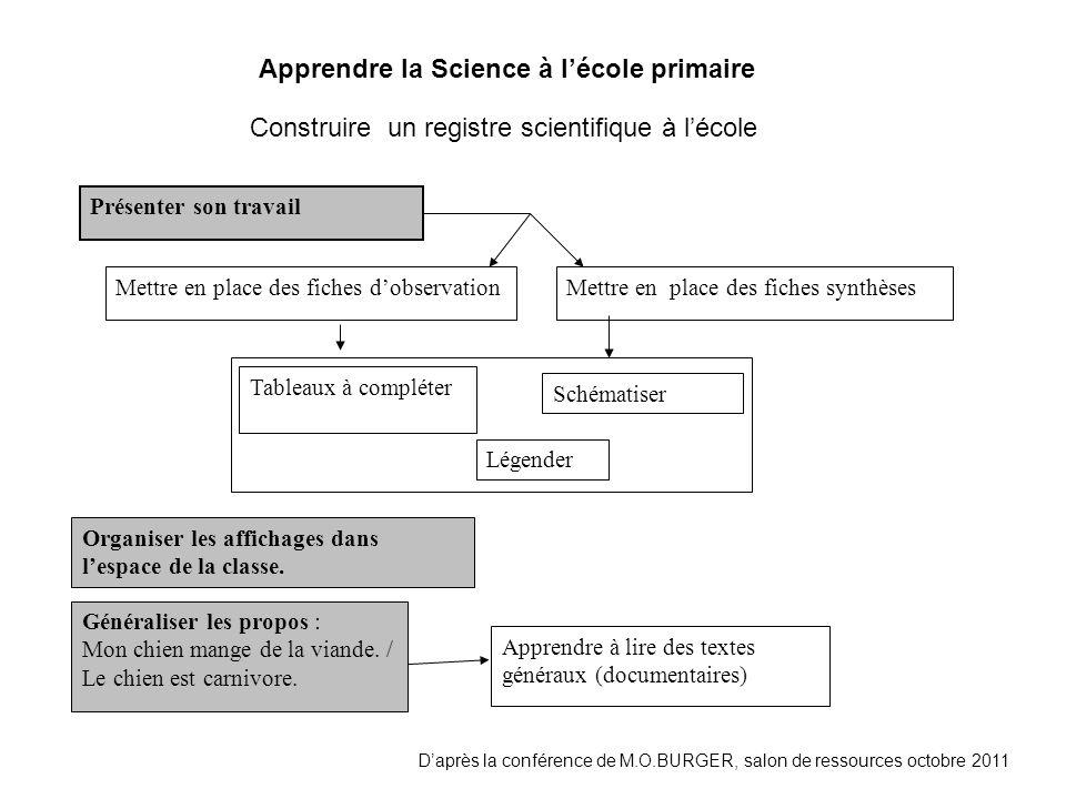 Apprendre la Science à lécole primaire Daprès la conférence de M.O.BURGER, salon de ressources octobre 2011 Construire un registre scientifique à léco