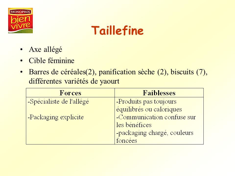 Taillefine Axe allégé Cible féminine Barres de céréales(2), panification sèche (2), biscuits (7), différentes variétés de yaourt