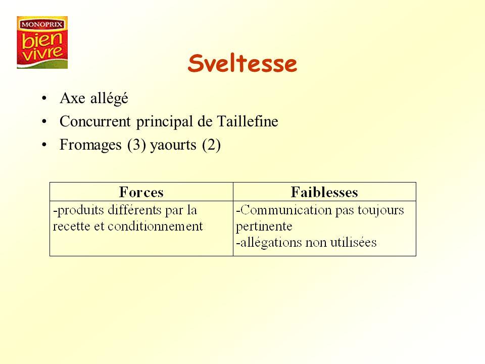 Sveltesse Axe allégé Concurrent principal de Taillefine Fromages (3) yaourts (2)