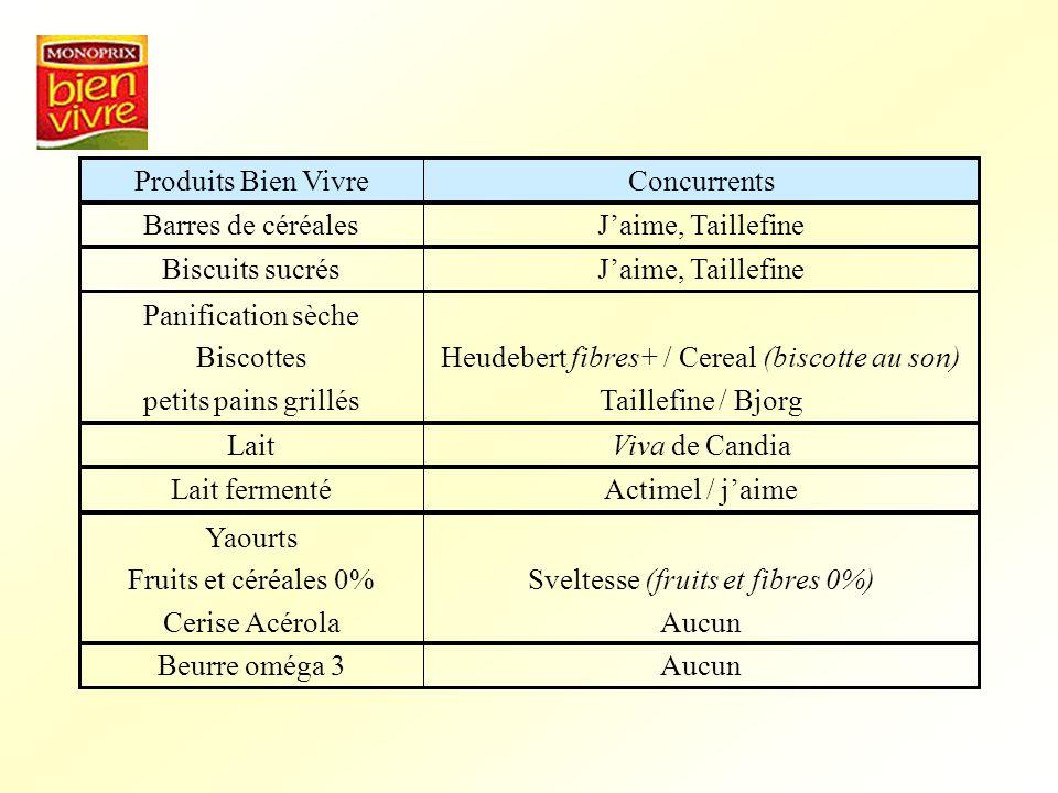 ConcurrentsProduits Bien Vivre Jaime, TaillefineBarres de céréales Jaime, TaillefineBiscuits sucrés Heudebert fibres+ / Cereal (biscotte au son) Taill