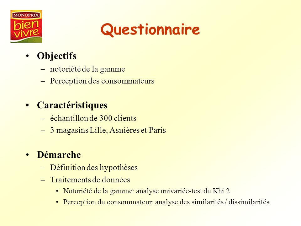 Questionnaire Objectifs –notoriété de la gamme –Perception des consommateurs Caractéristiques –échantillon de 300 clients –3 magasins Lille, Asnières