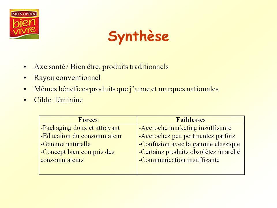 Synthèse Axe santé / Bien être, produits traditionnels Rayon conventionnel Mêmes bénéfices produits que jaime et marques nationales Cible: féminine