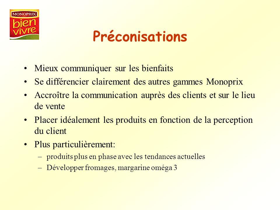 Préconisations Mieux communiquer sur les bienfaits Se différencier clairement des autres gammes Monoprix Accroître la communication auprès des clients