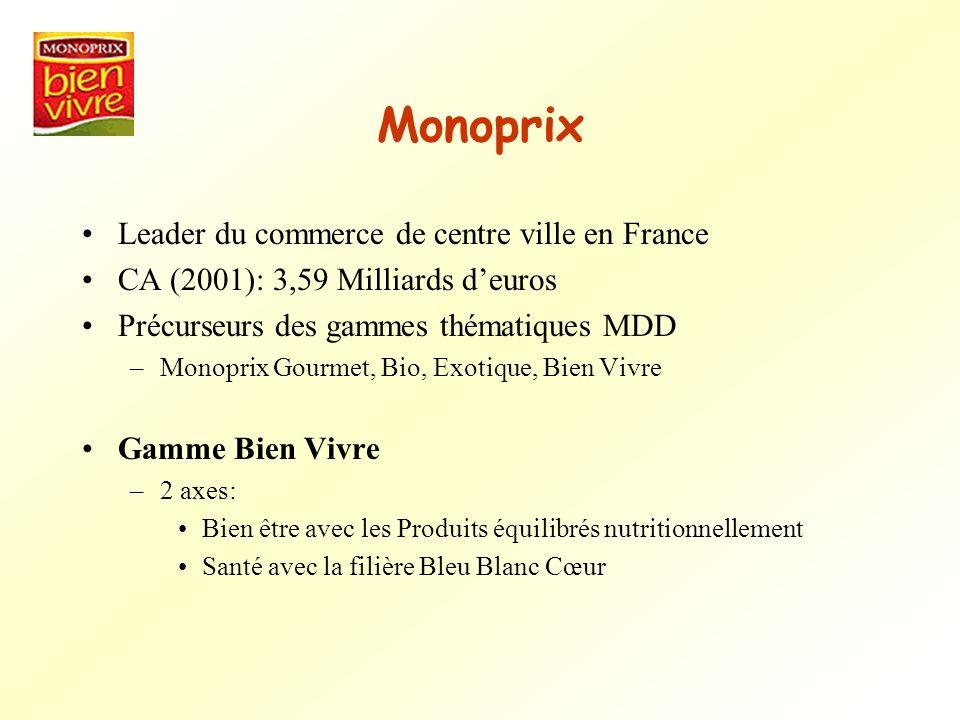 Monoprix Leader du commerce de centre ville en France CA (2001): 3,59 Milliards deuros Précurseurs des gammes thématiques MDD –Monoprix Gourmet, Bio,