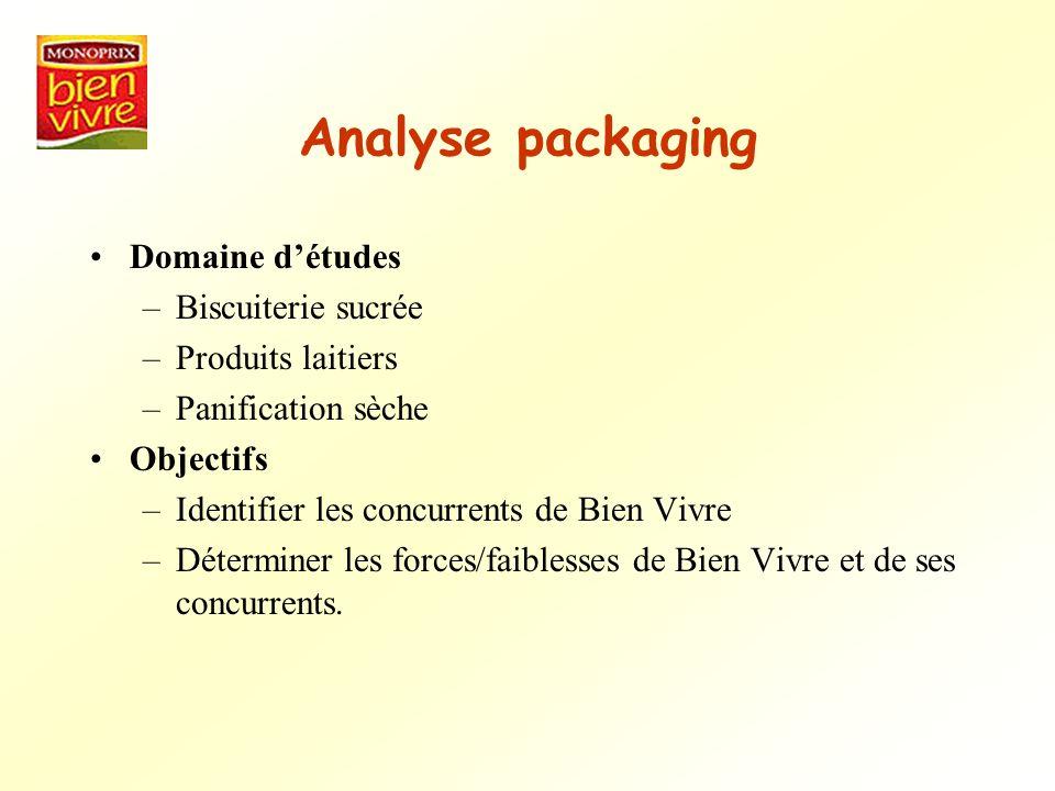 Analyse packaging Domaine détudes –Biscuiterie sucrée –Produits laitiers –Panification sèche Objectifs –Identifier les concurrents de Bien Vivre –Déte