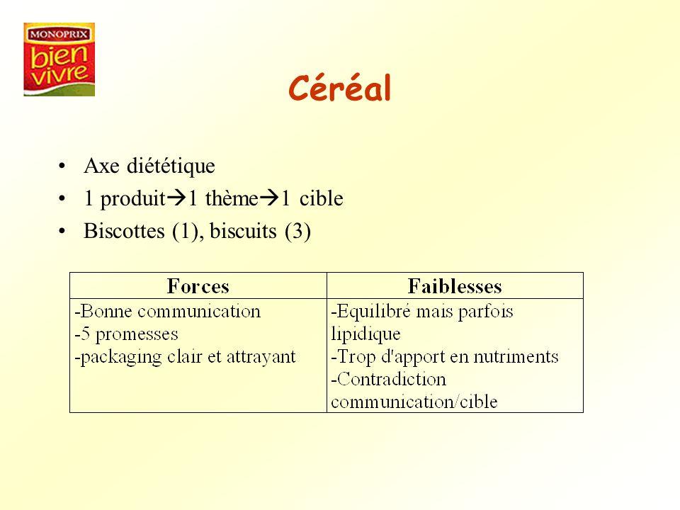 Céréal Axe diététique 1 produit 1 thème 1 cible Biscottes (1), biscuits (3)
