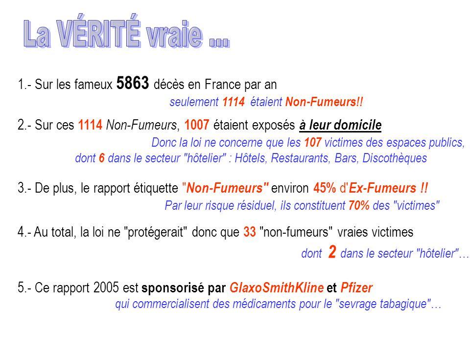1.- Sur les fameux 5863 décès en France par an seulement 1114 étaient Non-Fumeurs!! 2.- Sur ces 1114 Non-Fumeurs, 1007 étaient exposés à leur domicile