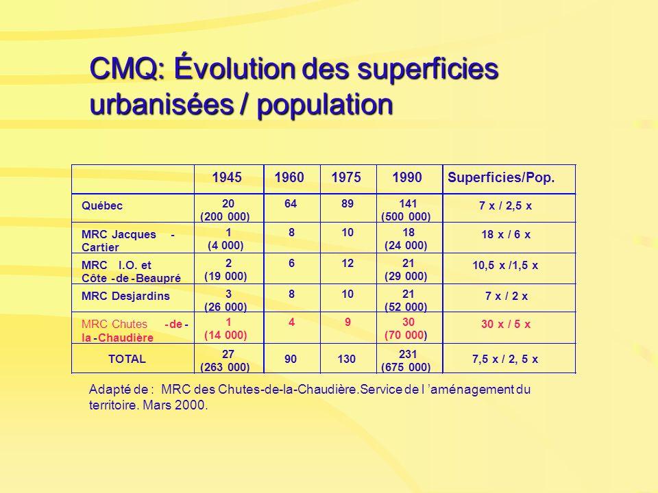 CMQ: Évolution des superficies urbanisées / population Adapté de : MRC des Chutes-de-la-Chaudière.Service de l aménagement du territoire. Mars 2000.
