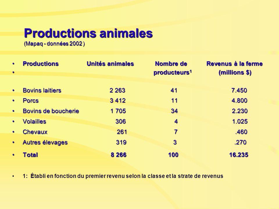 Productions animales (Mapaq - données 2002 ) Productions Unités animales Nombre de Revenus à la fermeProductions Unités animales Nombre de Revenus à l