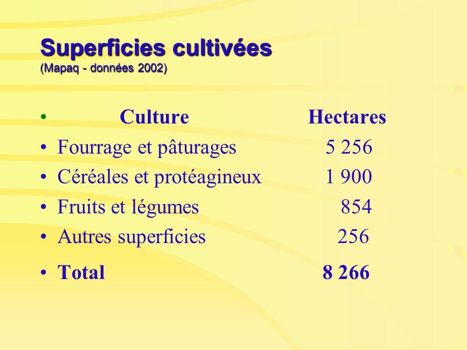 Superficies cultivées (Mapaq - données 2002) Culture Hectares Fourrage et pâturages 5 256 Céréales et protéagineux 1 900 Fruits et légumes 854 Autres
