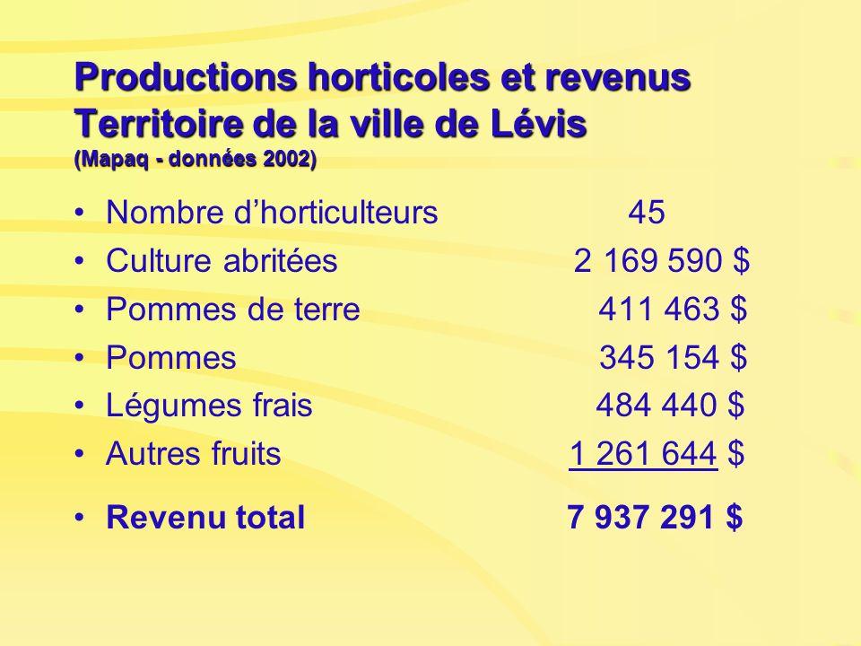 Productions horticoles et revenus Territoire de la ville de Lévis (Mapaq - données 2002) Nombre dhorticulteurs 45 Culture abritées 2 169 590 $ Pommes