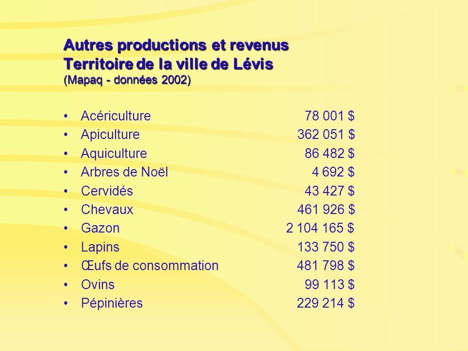 Autres productions et revenus Territoire de la ville de Lévis (Mapaq - données 2002) Acériculture 78 001 $ Apiculture362 051 $ Aquiculture 86 482 $ Ar