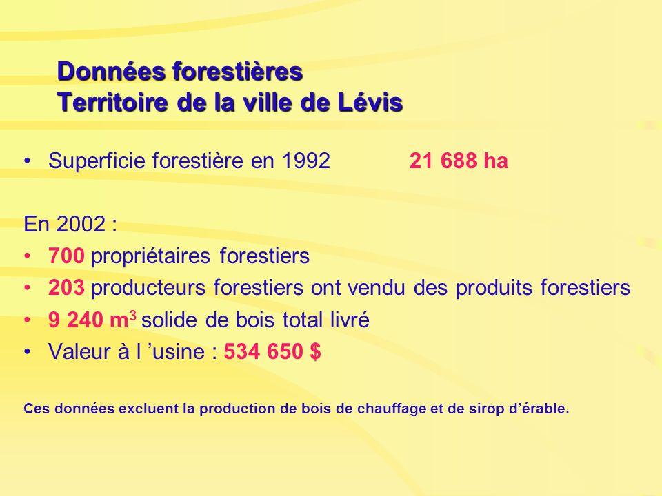 Données forestières Territoire de la ville de Lévis Superficie forestière en 1992 21 688 ha En 2002 : 700 propriétaires forestiers 203 producteurs for