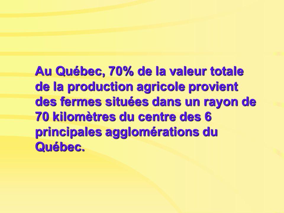 Au Québec, 70% de la valeur totale de la production agricole provient des fermes situées dans un rayon de 70 kilomètres du centre des 6 principales ag