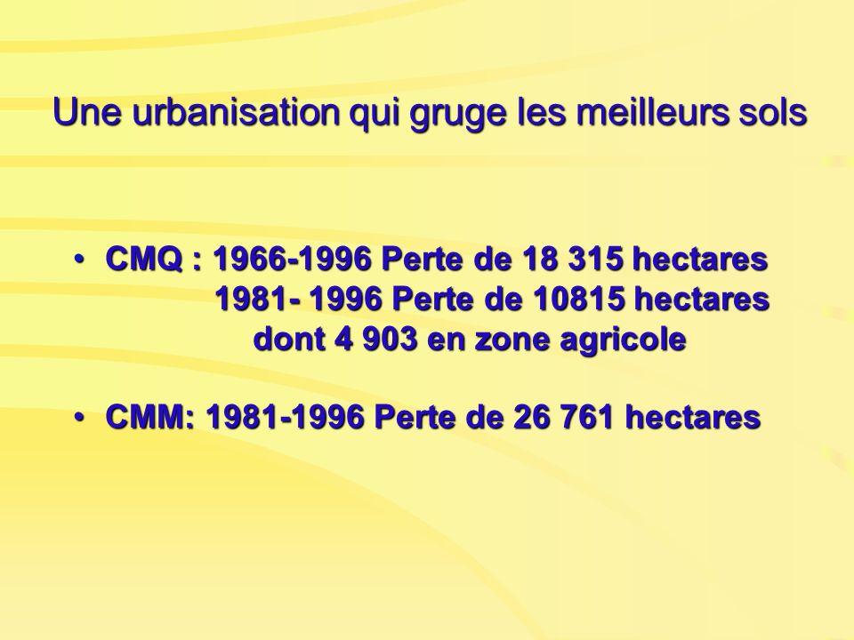 Une urbanisation qui gruge les meilleurs sols CMQ : 1966-1996 Perte de 18 315 hectares 1981- 1996 Perte de 10815 hectares dont 4 903 en zone agricoleC