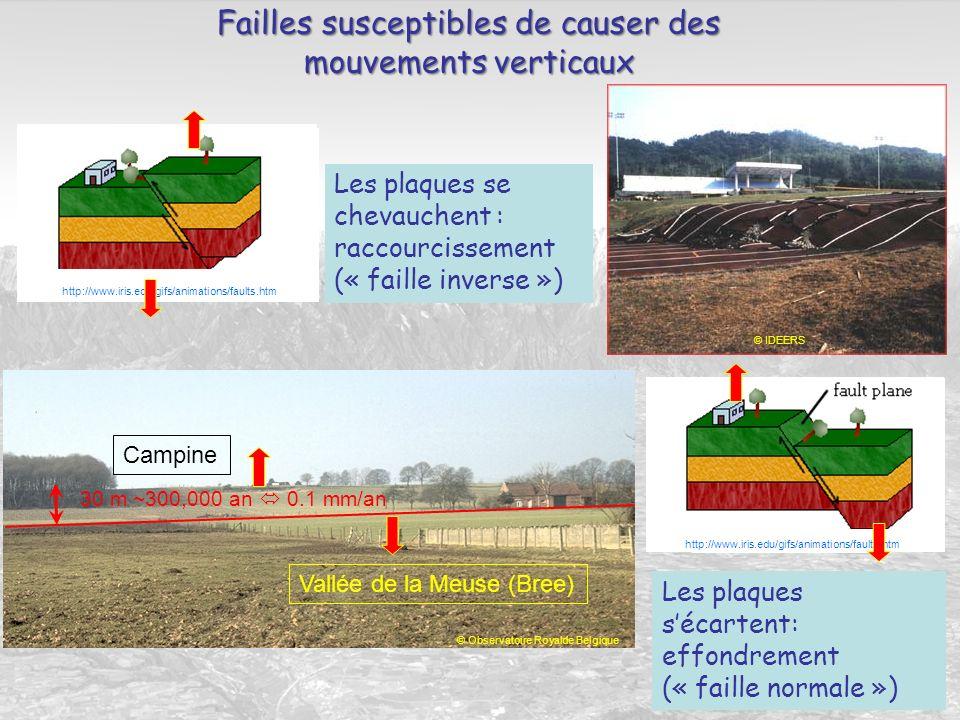 Failles susceptibles de causer des mouvements verticaux Les plaques sécartent: effondrement (« faille normale ») Campine Vallée de la Meuse (Bree) © I