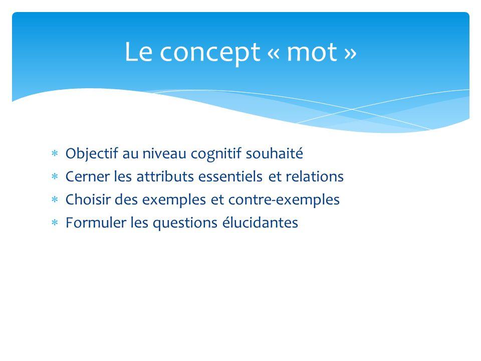 Objectif au niveau cognitif souhaité Cerner les attributs essentiels et relations Choisir des exemples et contre-exemples Formuler les questions éluci