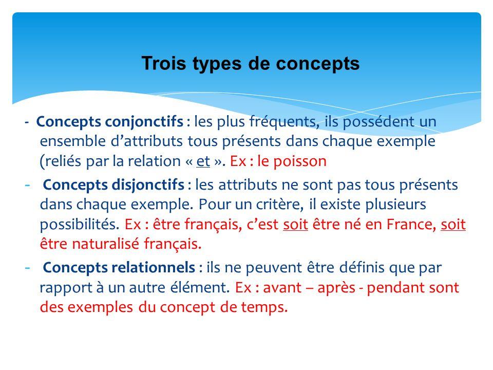 - Concepts conjonctifs : les plus fréquents, ils possédent un ensemble dattributs tous présents dans chaque exemple (reliés par la relation « et ». Ex