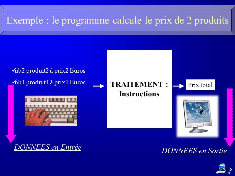 9 Exemple : le programme calcule le prix de 2 produits TRAITEMENT : Instructions nb2 produit2 à prix2 Euros nb1 produit1 à prix1 Euros Prix total DONNEES en Entrée DONNEES en Sortie