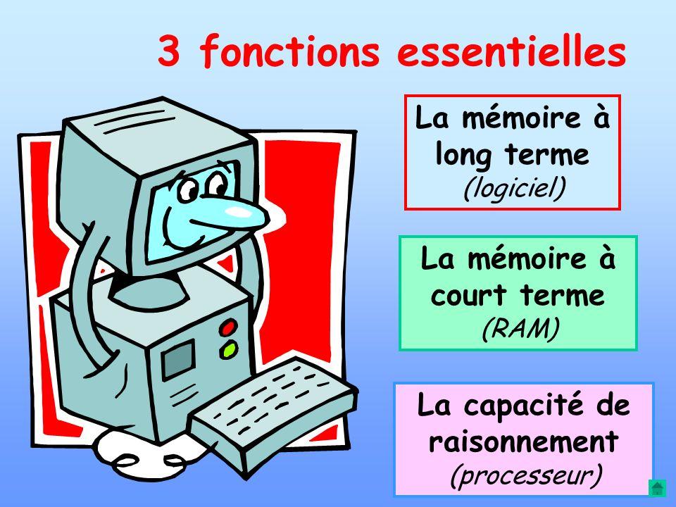 Unité centrale MÉMOIRES CALCULS claviersouris PERCEPTION écran ACTIONS imprimante