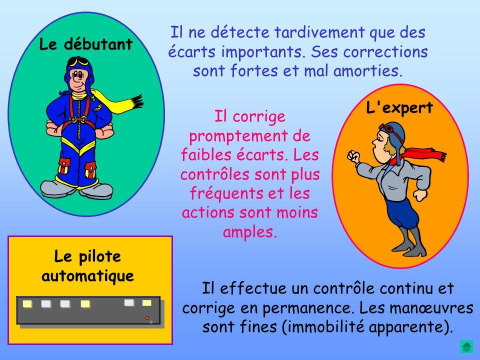 TEMPS ACTIONS COMMANDES VALEURS ECARTS Débutant Expert Pilote automatique Comparaison entre : Pilote débutant et pilote expert Pilote automatique