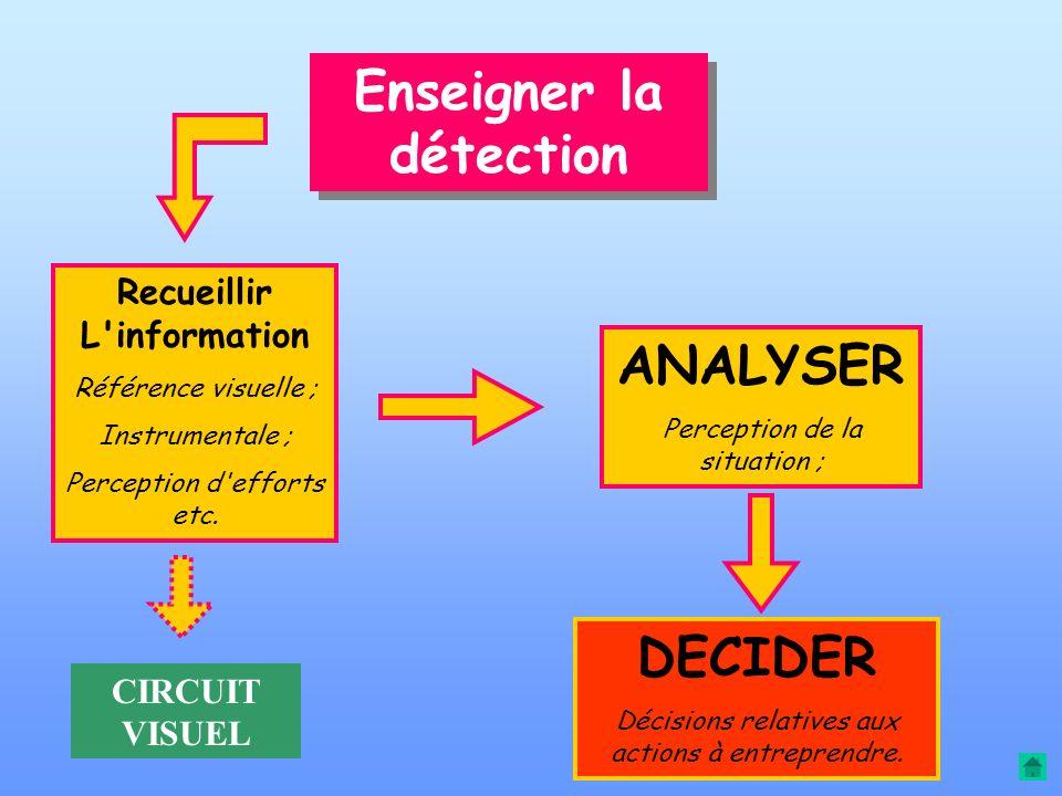 Trois séquences d'apprentissage Enseigner la Détection Enseigner la correction Faire boucler la boucle