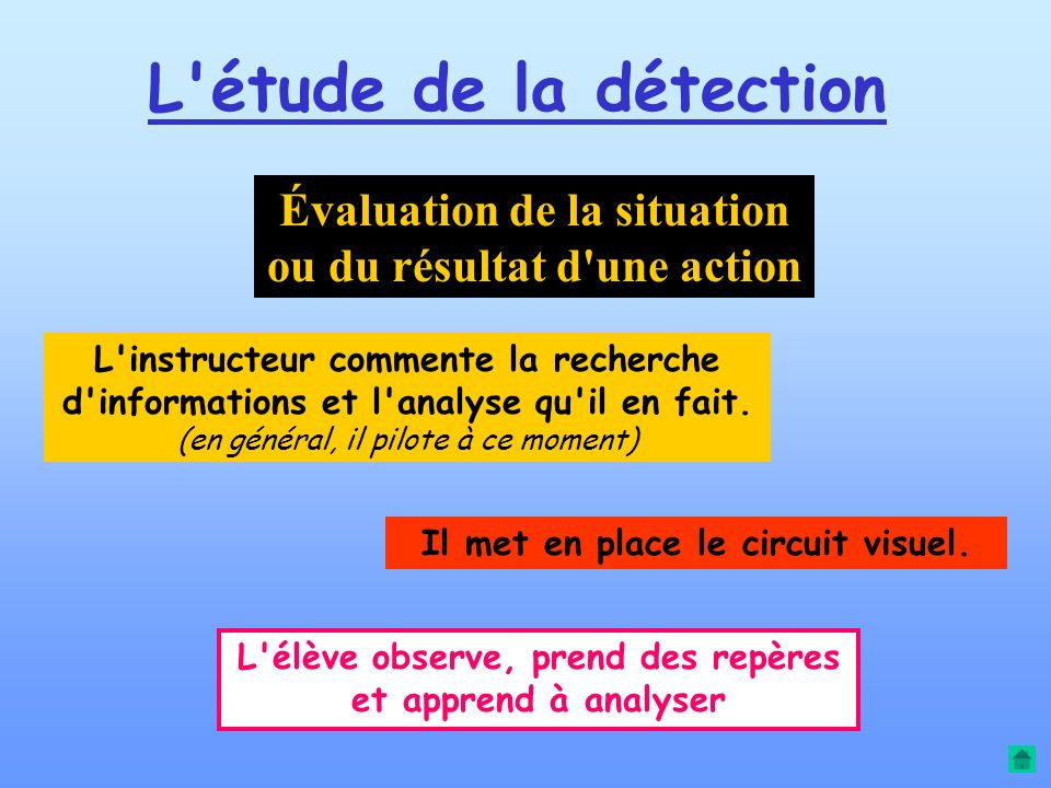 Le vol d instruction Étude de la détection Étude de la correction Apprentissage de la boucle