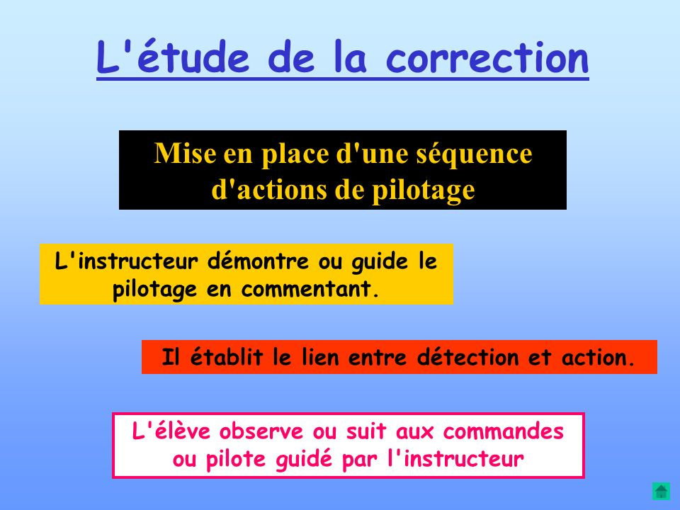 L'étude de la détection Évaluation de la situation ou du résultat d'une action L'instructeur commente la recherche d'informations et l'analyse qu'il e