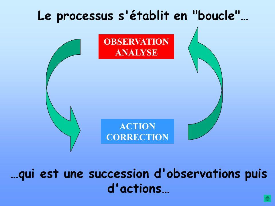 À l'issue de l'action, une vérification est toujours nécessaire. OBSERVATION - ANALYSE Une nouvelle correction est peut-être alors utile… Et ainsi de