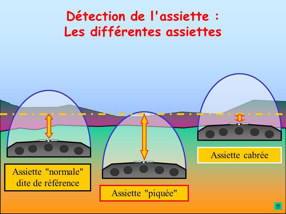 Repère capot Assiette = distance verticale entre repère capot et ligne d'horizon Horizon moyen A Détection de l'assiette : définition pratique