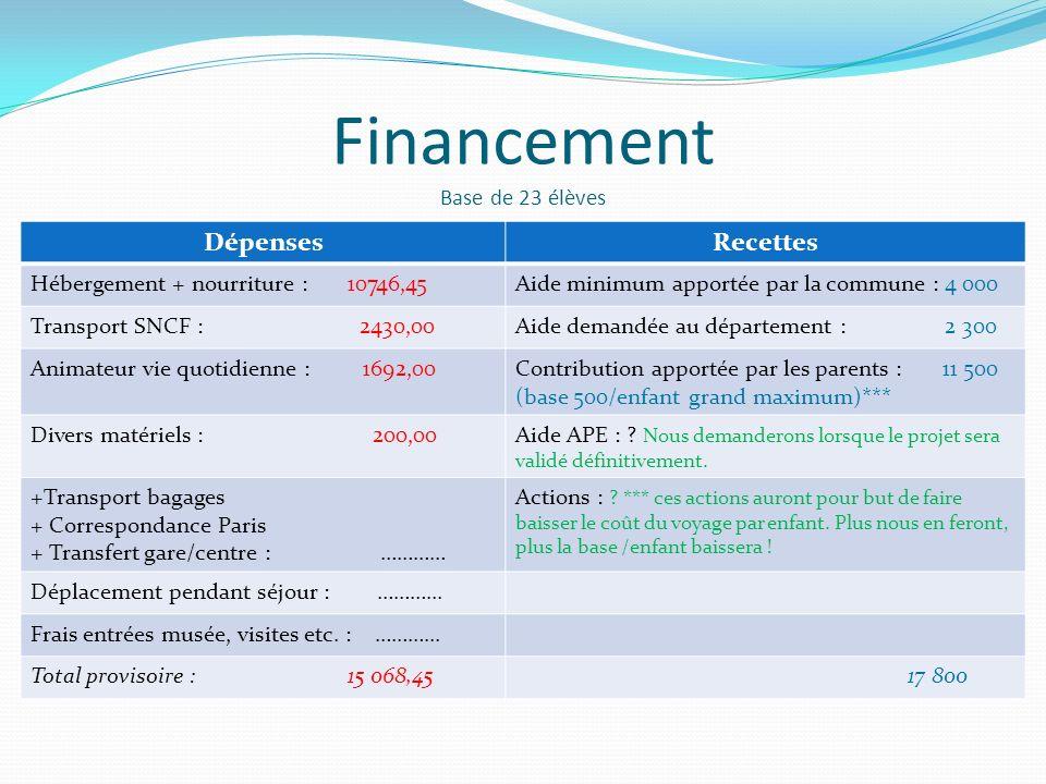 Financement Base de 23 élèves DépensesRecettes Hébergement + nourriture : 10746,45Aide minimum apportée par la commune : 4 000 Transport SNCF : 2430,0