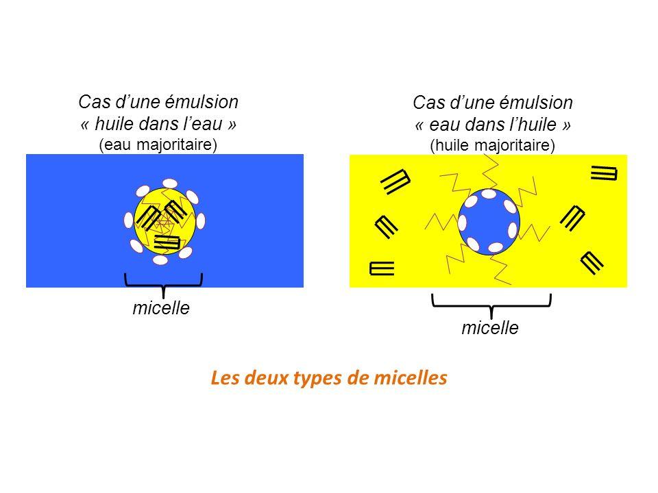 Les deux types de micelles Cas dune émulsion « eau dans lhuile » (huile majoritaire) Cas dune émulsion « huile dans leau » (eau majoritaire) micelle