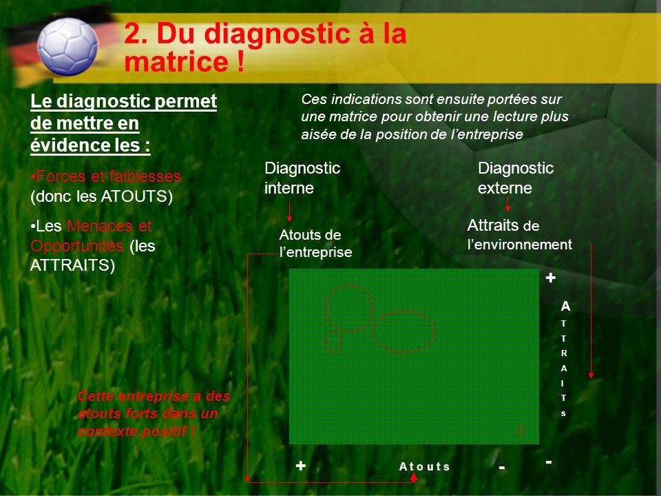 2.Du diagnostic à la matrice .
