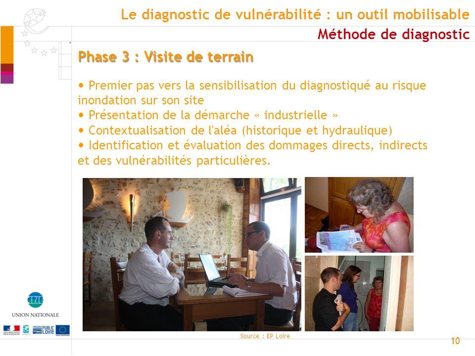 10 Phase 3 : Visite de terrain Premier pas vers la sensibilisation du diagnostiqué au risque inondation sur son site Présentation de la démarche « ind
