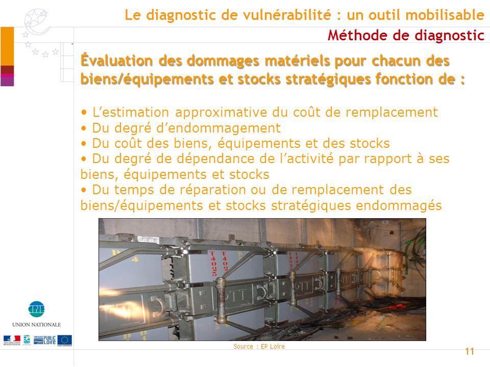 11 Évaluation des dommages matériels pour chacun des biens/équipements et stocks stratégiques fonction de : Lestimation approximative du coût de rempl