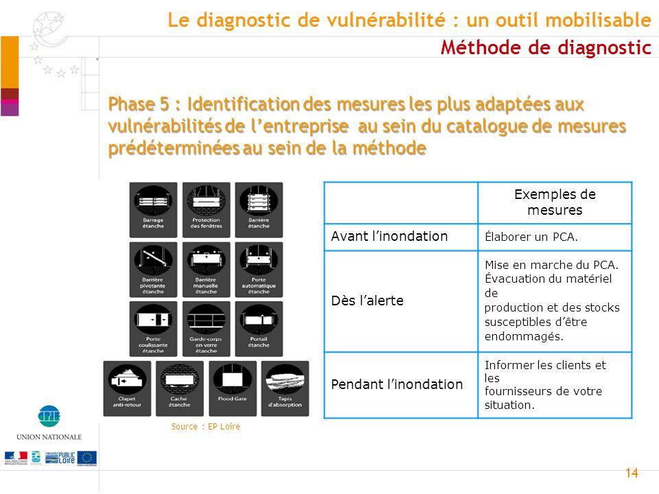 14 Phase 5 : Identification des mesures les plus adaptées aux vulnérabilités de lentreprise au sein du catalogue de mesures prédéterminées au sein de