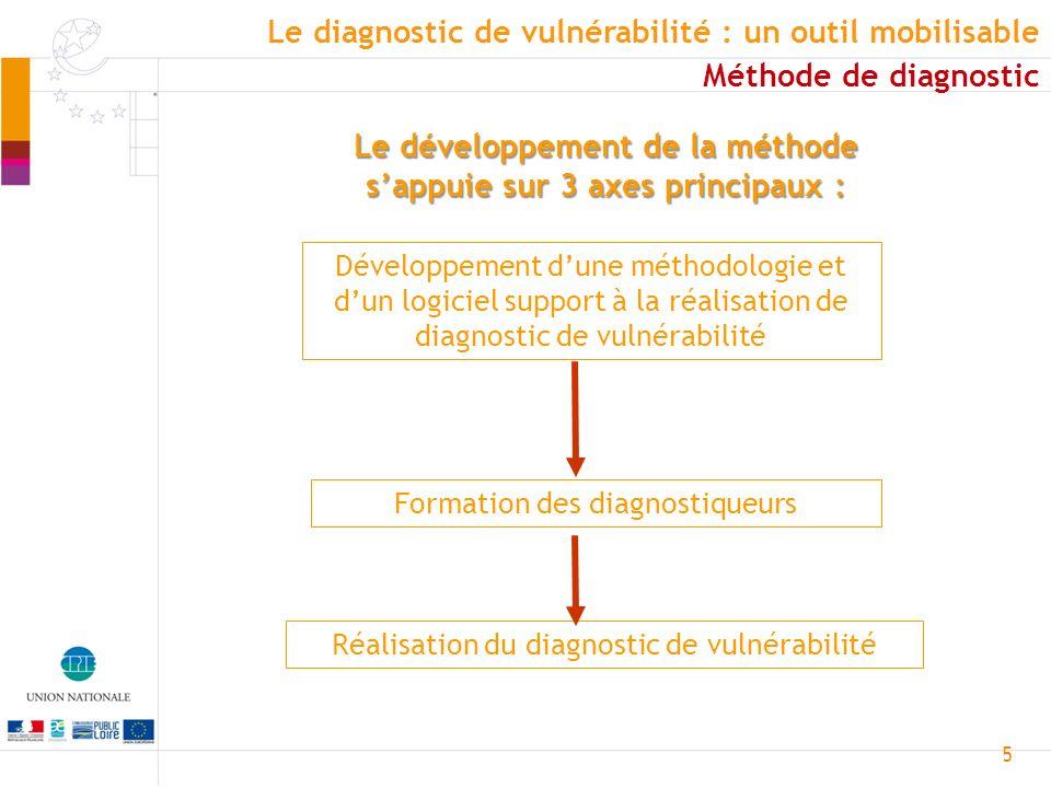5 Le développement de la méthode sappuie sur 3 axes principaux : Développement dune méthodologie et dun logiciel support à la réalisation de diagnosti